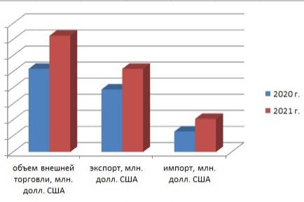 Рост объёмов внешней торговли Республики Карелия